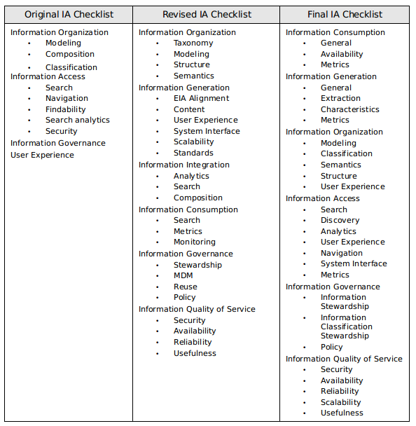 Figure 4: Final IA Checklist   Part 2   Solution Considerations
