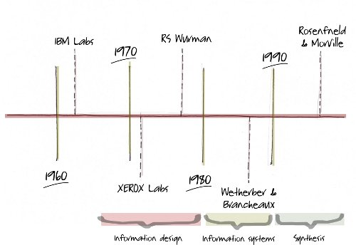 Modern Architecture Origin a brief history of information architecture